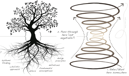 toroidal growth of fruit trees